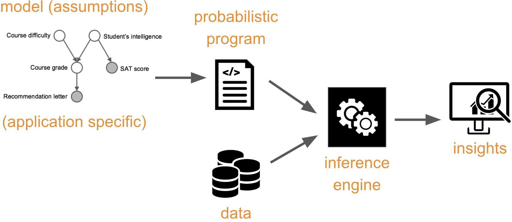 Model-based Machine Learning (42186)